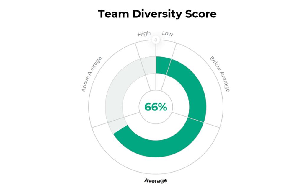 Diversity Reduces Risk